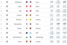 Ligue 1: pariez sur la 3e journée de championnat